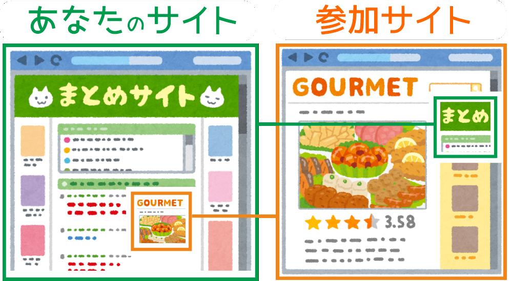 参加サイト同士がお互い 広告を交換し合うサービス